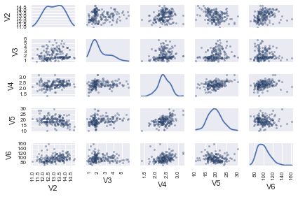A Little Book of Python for Multivariate Analysis — A Little Book of