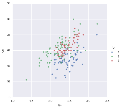 A Little Book of Python for Multivariate Analysis — A Little Book of Python for Multivariate Analysis 0.1 documentation